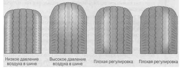 виды износов шин фото