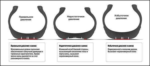 Перекачанная шина, Недокачанная шина, правильно накачанная шина