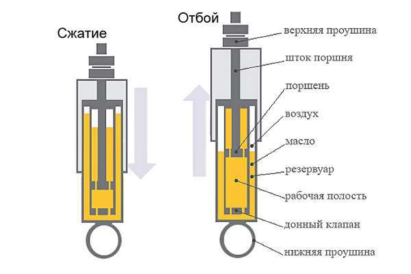 Газовые амортизаторы